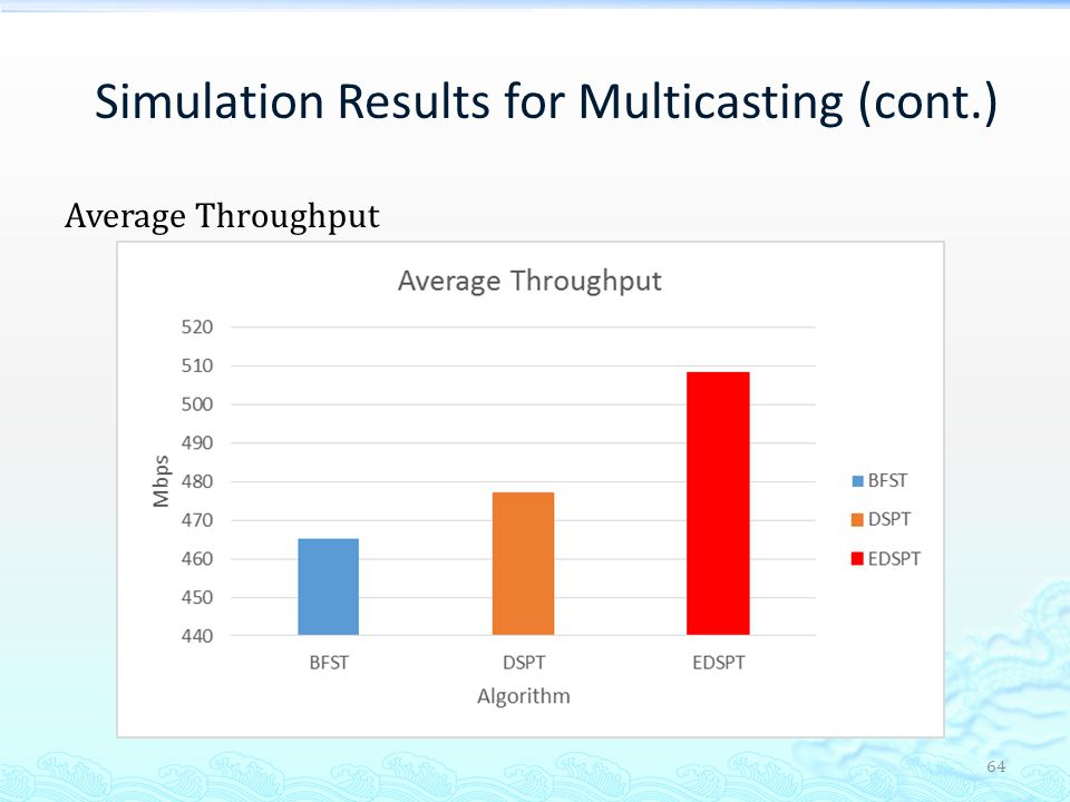 Simulation Results for Multicasting (cont.)