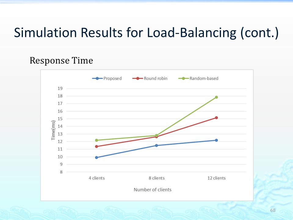 Simulation Results for Load-Balancing (cont.)