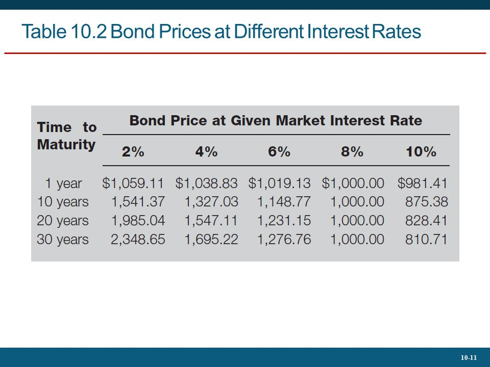 Table 10.2 Bond Prices at Different Interest Rates