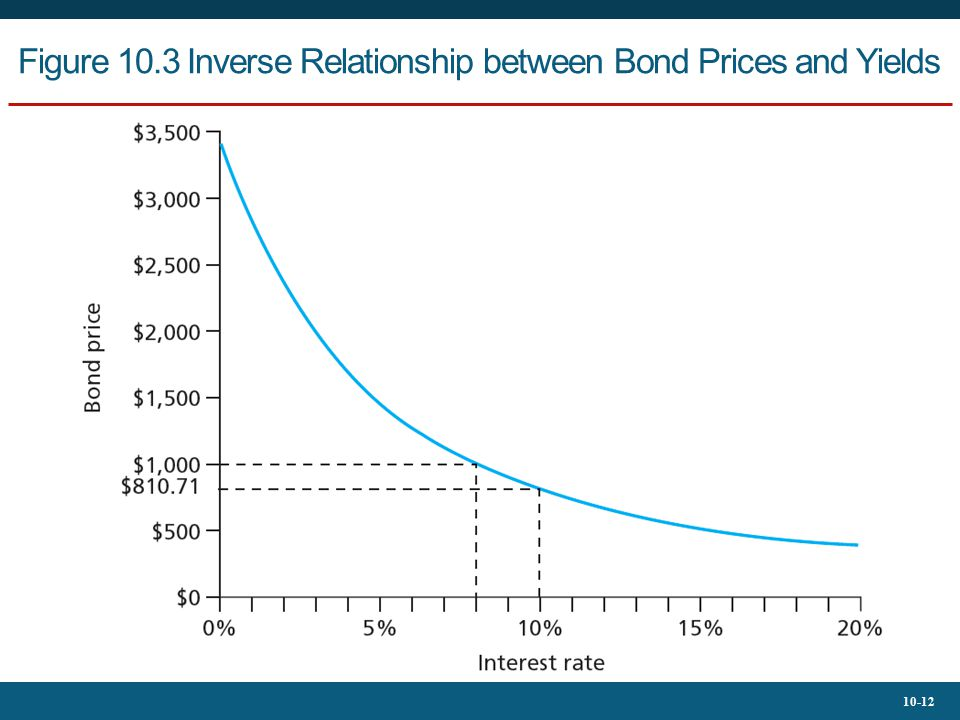 Figure 10.3 Inverse Relationship between Bond Prices and Yields