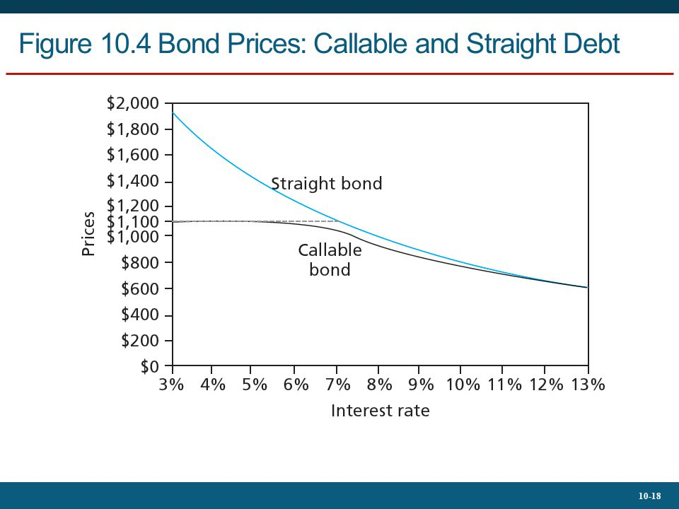 Figure 10.4 Bond Prices: Callable and Straight Debt