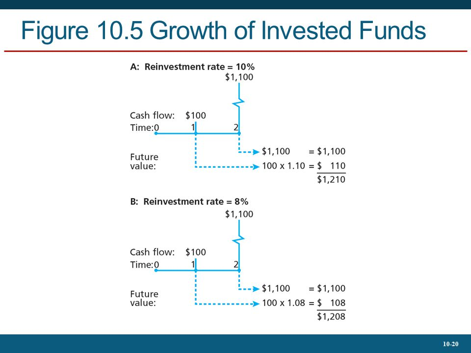 Figure 10.5 Growth of Invested Funds