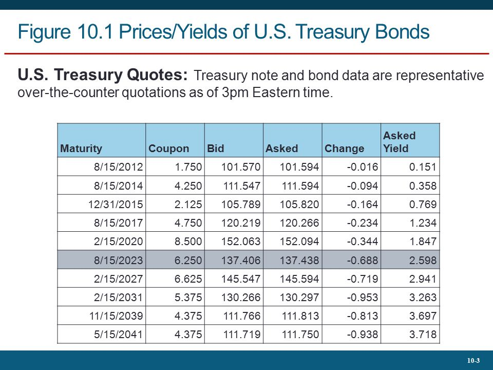 Figure 10.1 Prices/Yields of U.S. Treasury Bonds