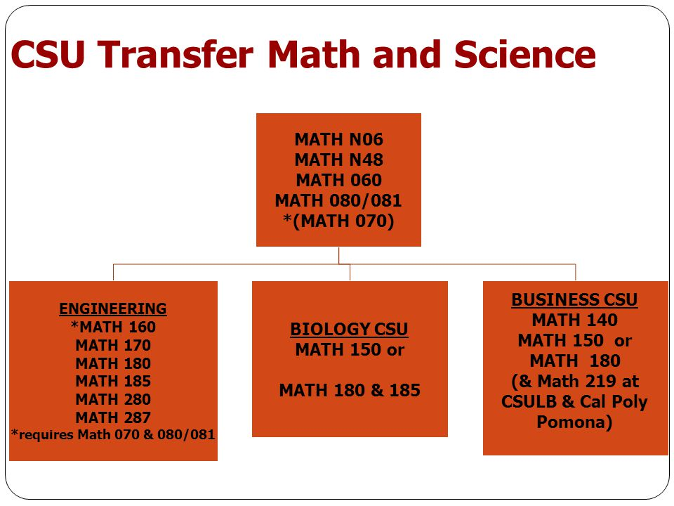 CSU Transfer Math and Science