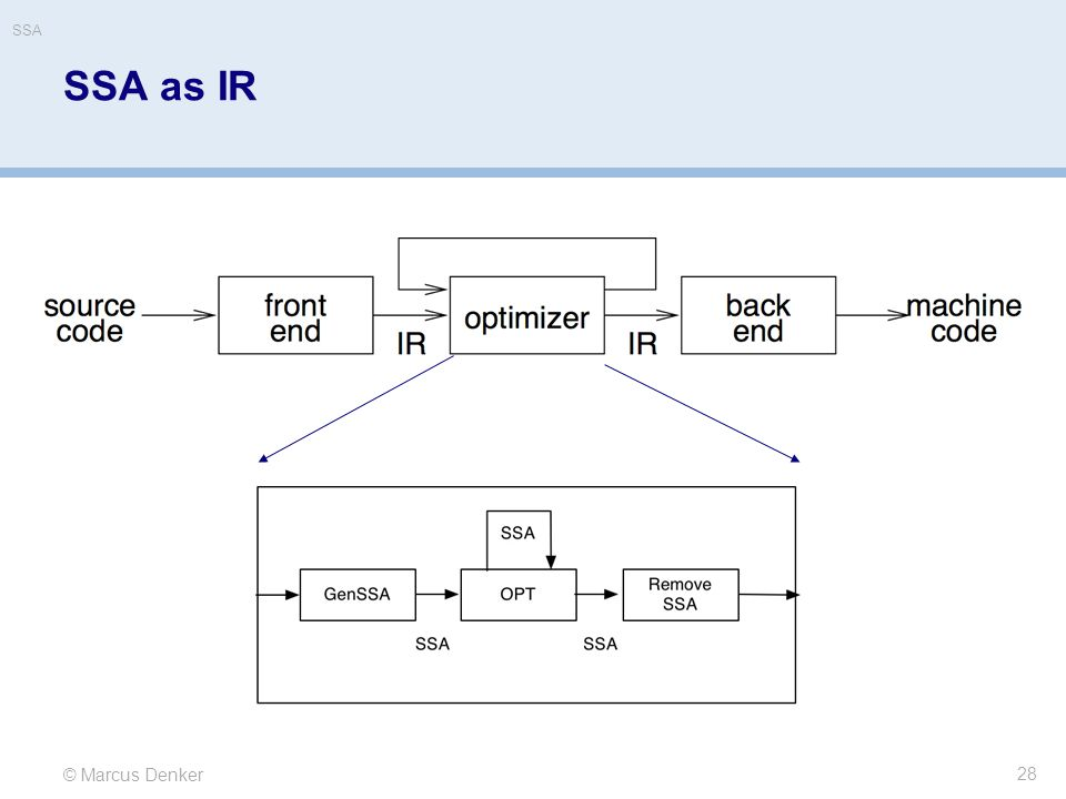 SSA SSA as IR. Current trend in compiler community is to use SSA as *the* IR for everything in back end.