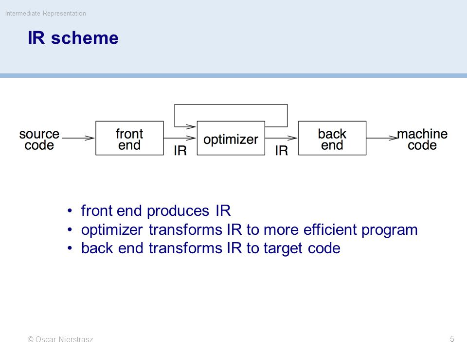 IR scheme front end produces IR