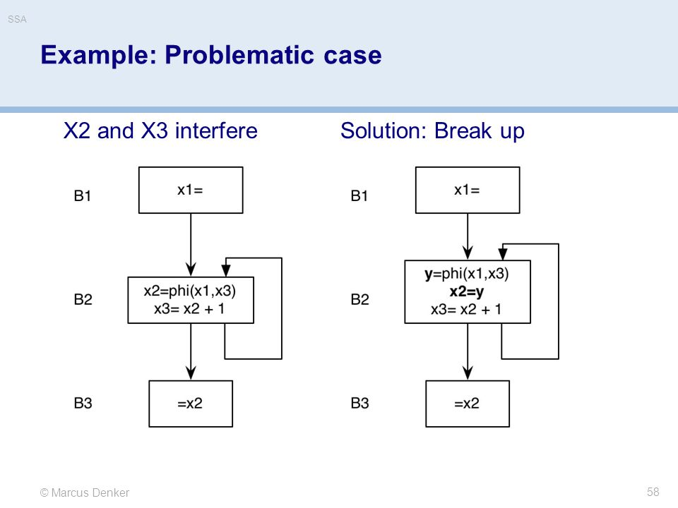 Example: Problematic case