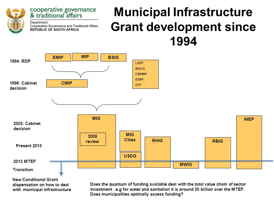 Municipal Infrastructure Grant development since 1994