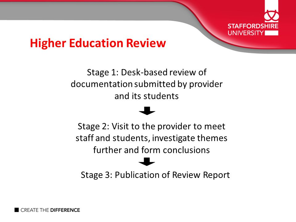 Stage 3: Publication of Review Report