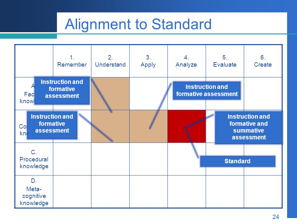 Alignment to Standard 1. Remember 2. Understand 3. Apply 4. Analyze 5.