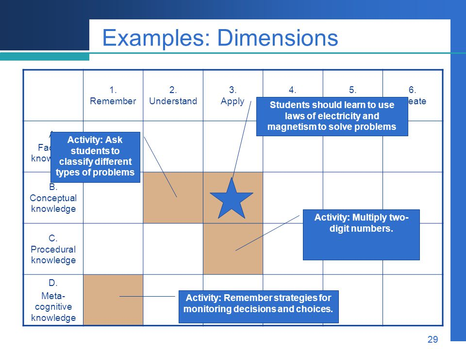 Examples: Dimensions 1. Remember 2. Understand 3. Apply 4. Analyze 5.