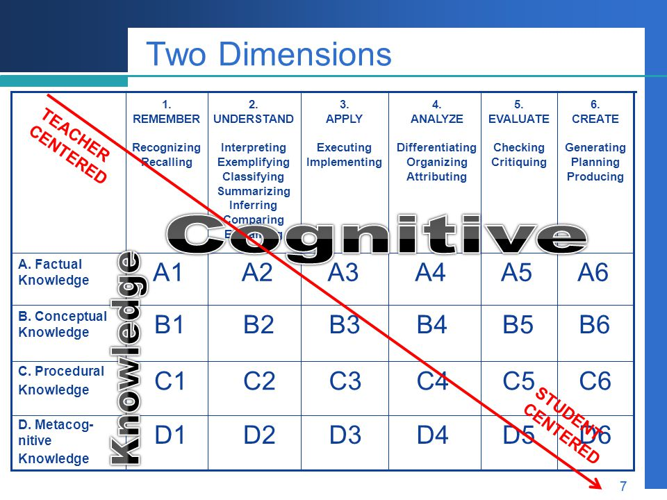 Two Dimensions Cognitive Knowledge A1 A2 A3 A4 A5 A6 B1 B2 B3 B4 B5 B6