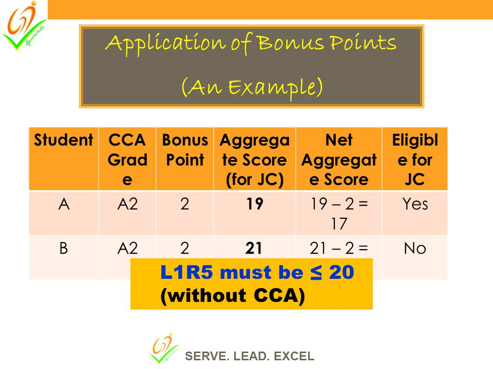 Application of Bonus Points Aggregate Score (for JC)