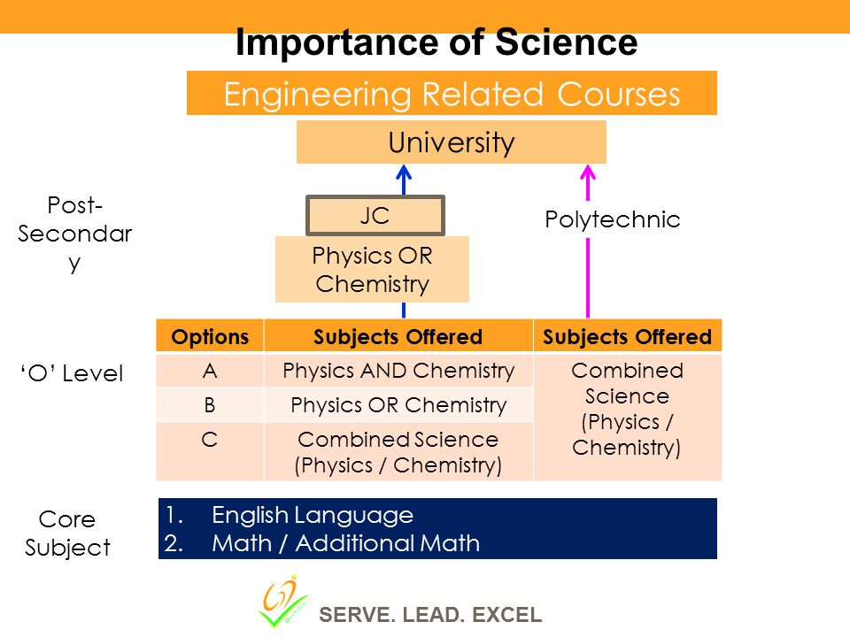 Importance of Science Engineering Related Courses University