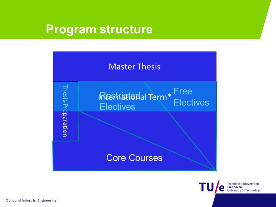 Program structure Master Thesis Semester 3 Semester 2 Semester 4