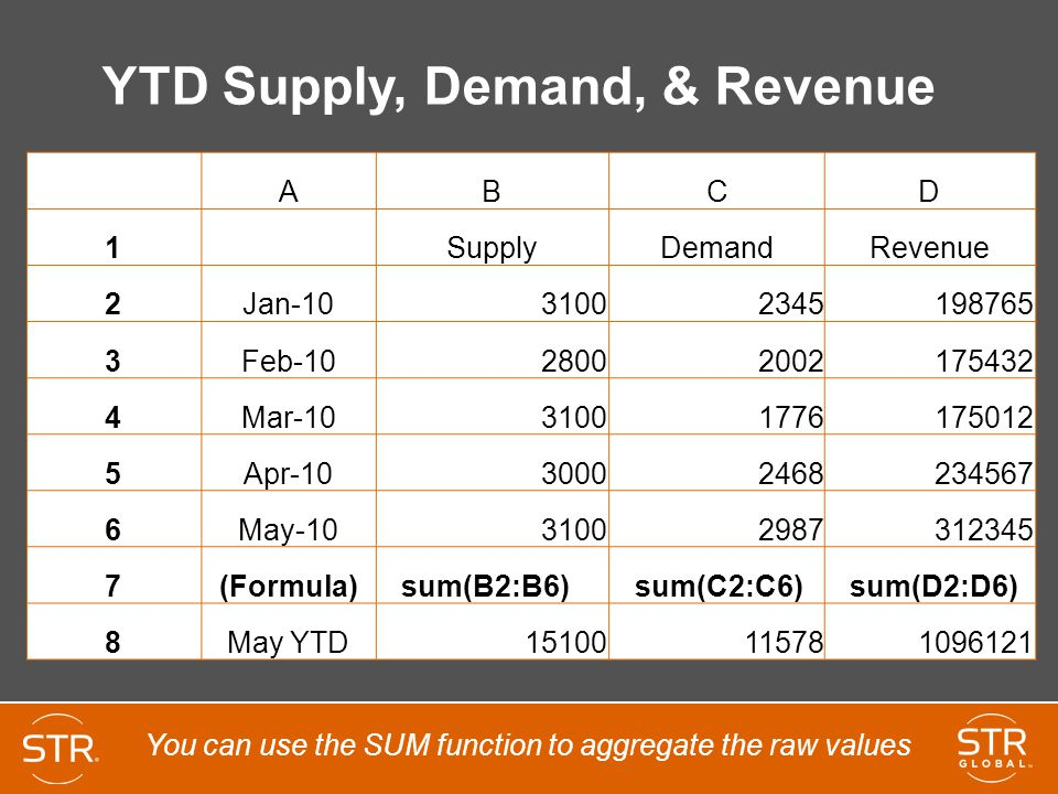 YTD Supply, Demand, & Revenue