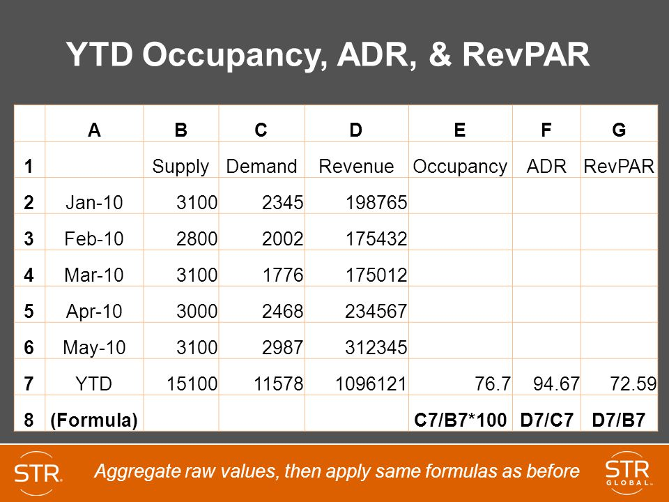 YTD Occupancy, ADR, & RevPAR