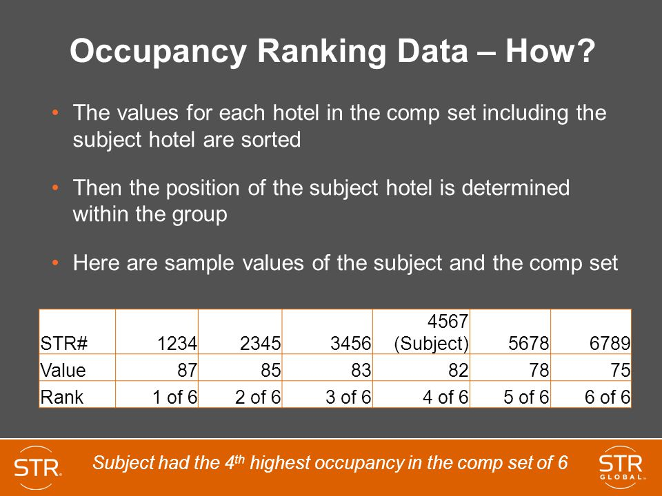 Occupancy Ranking Data – How