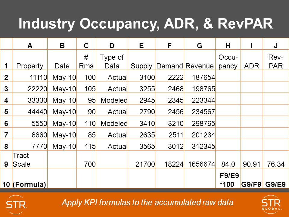 Industry Occupancy, ADR, & RevPAR