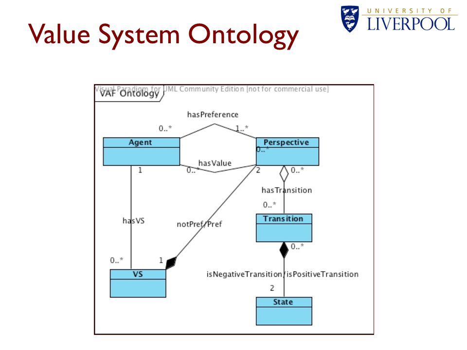 Value System Ontology
