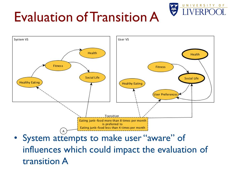 Evaluation of Transition A