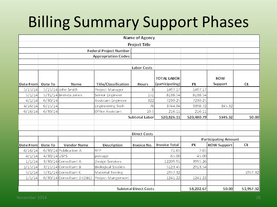 Billing Summary Support Phases