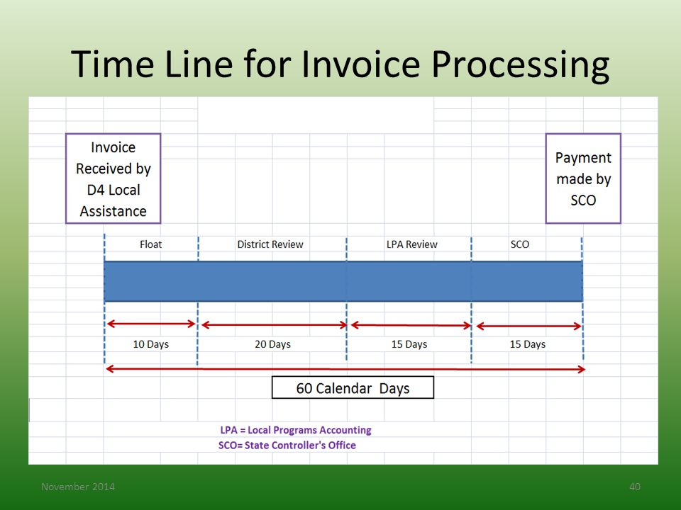 Time Line for Invoice Processing