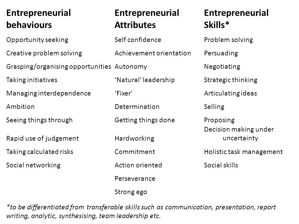Entrepreneurial behaviours Entrepreneurial Attributes