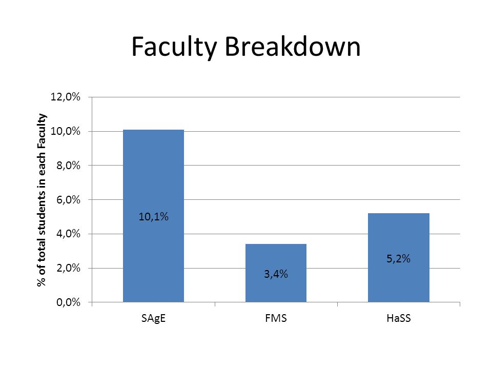 Faculty Breakdown