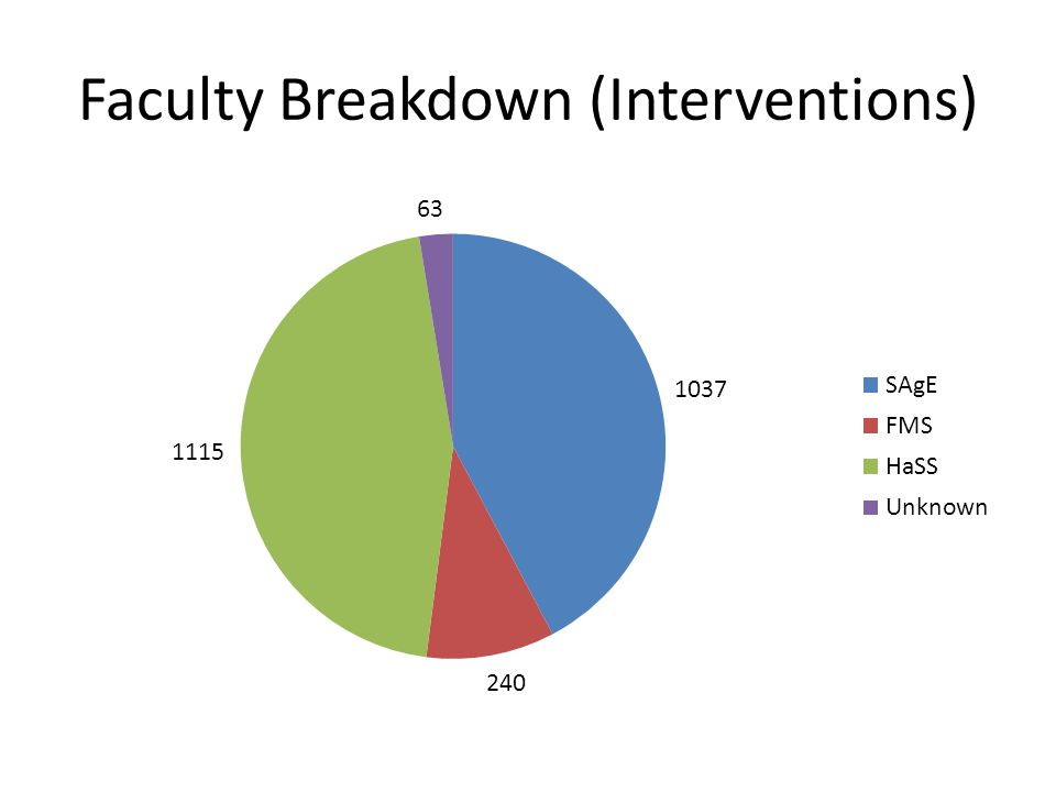 Faculty Breakdown (Interventions)
