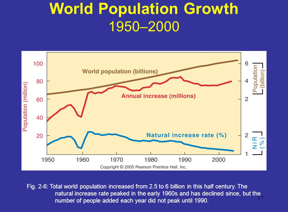 World Population Growth 1950–2000