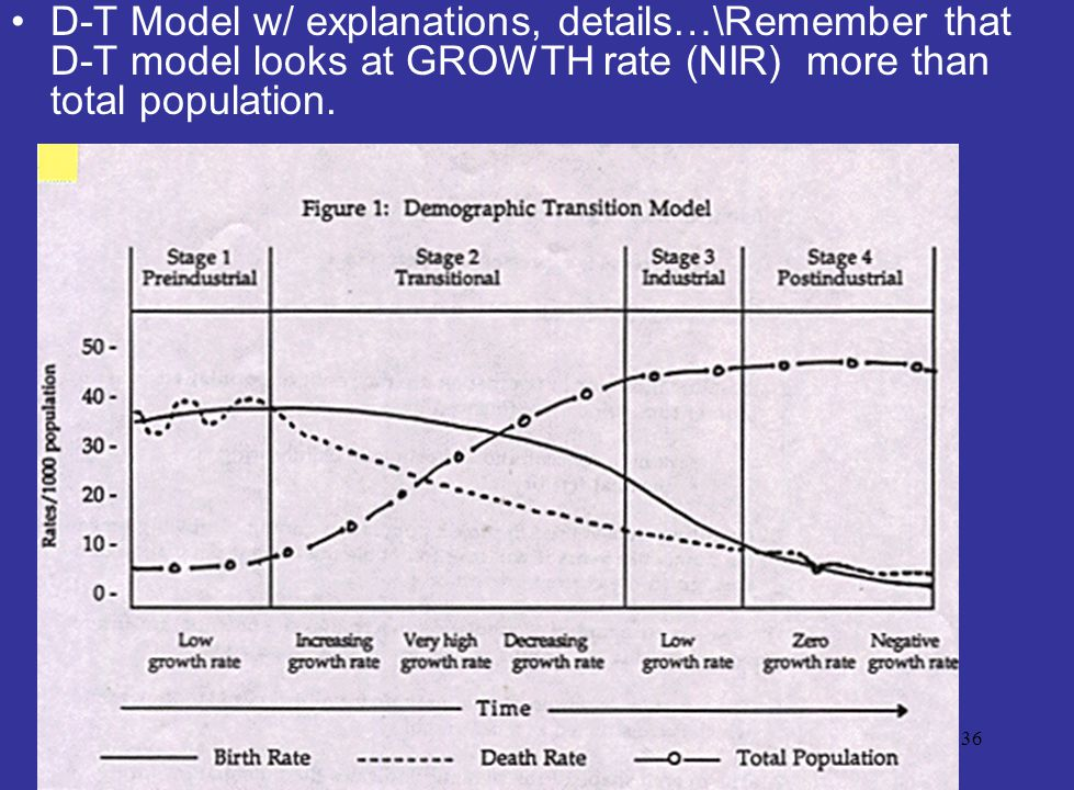 D-T Model w/ explanations, details…\Remember that D-T model looks at GROWTH rate (NIR) more than total population.