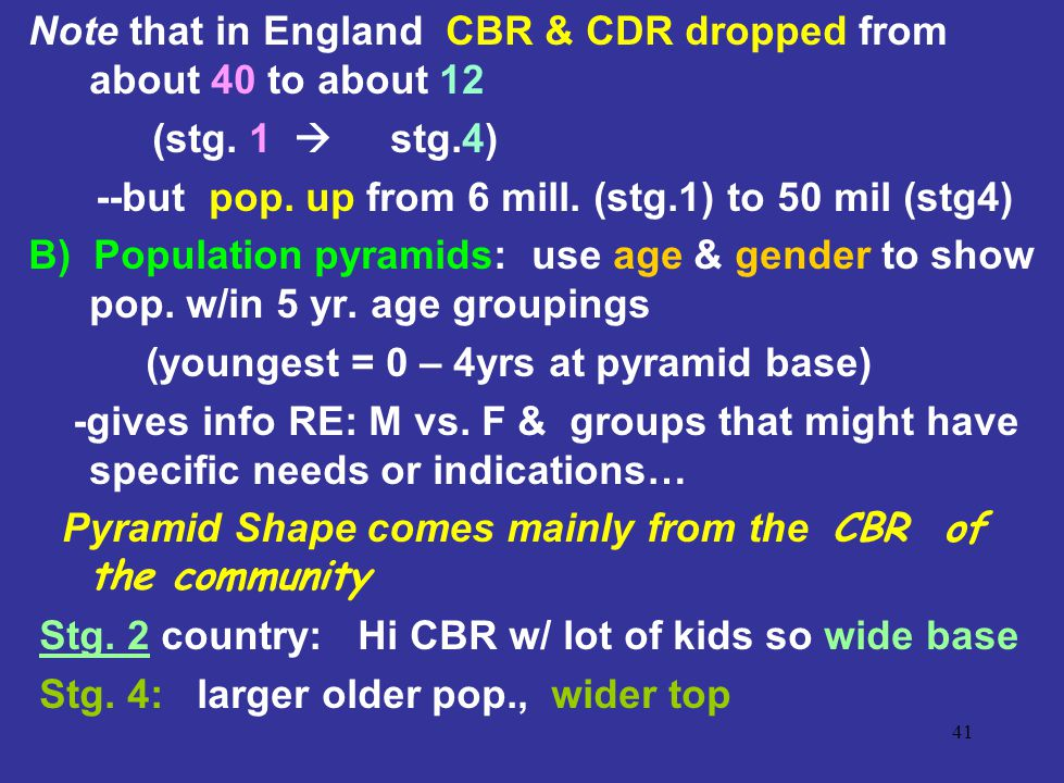 Note that in England CBR & CDR dropped from about 40 to about 12