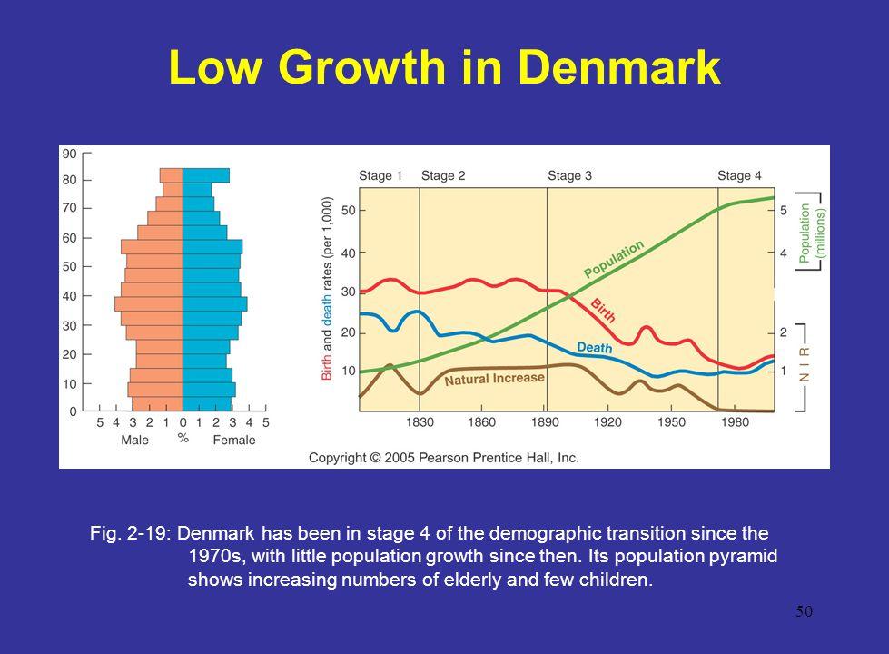 Low Growth in Denmark