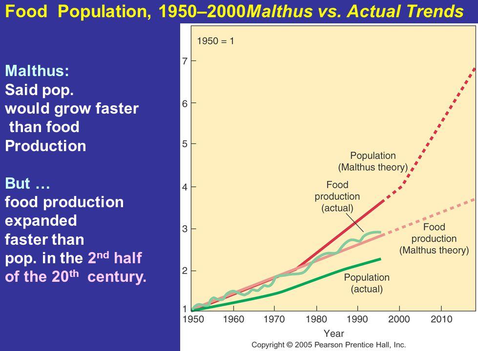 Food Population, 1950–2000Malthus vs. Actual Trends