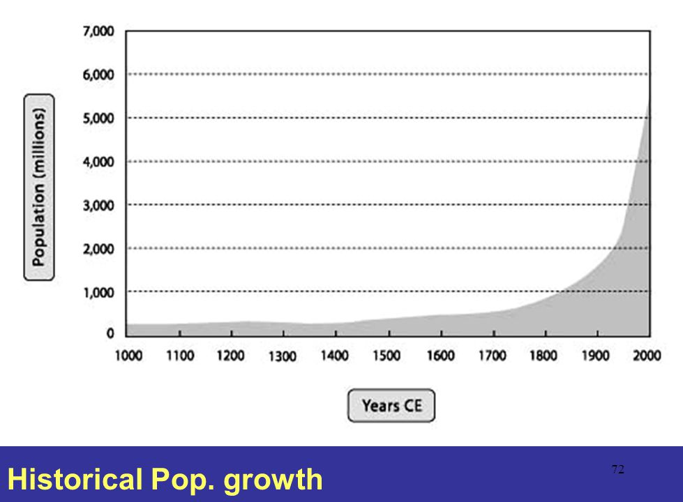 Historical Pop. growth