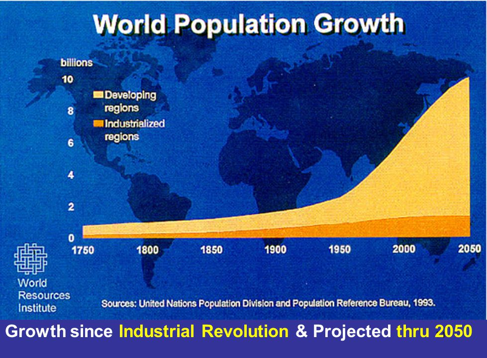 Growth since Industrial Revolution & Projected thru 2050