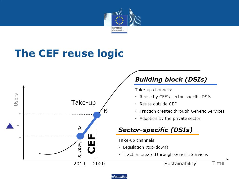The CEF reuse logic CEF Building block (DSIs) Take-up B A