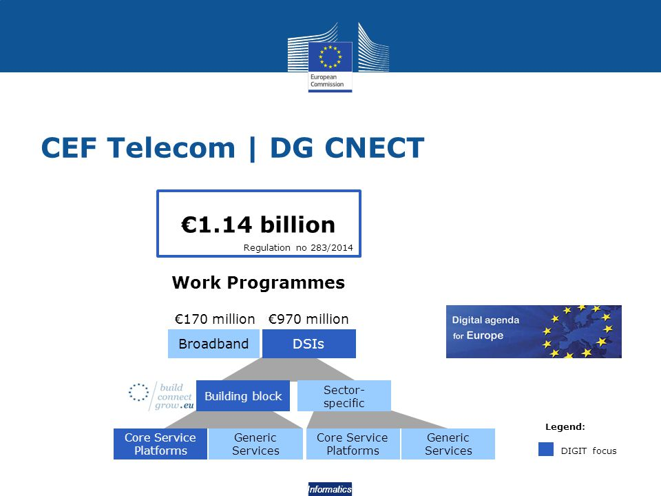 CEF Telecom | DG CNECT €1.14 billion Work Programmes €170 million