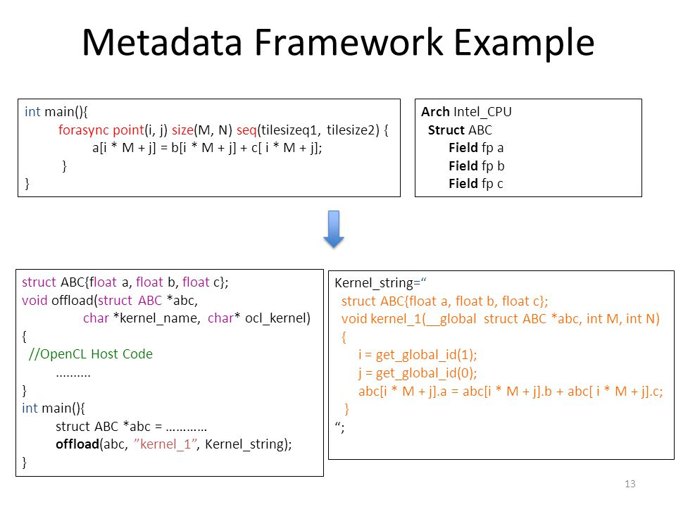 Metadata Framework Example