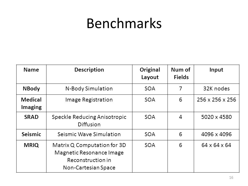 Benchmarks Name Description Original Layout Num of Fields Input NBody