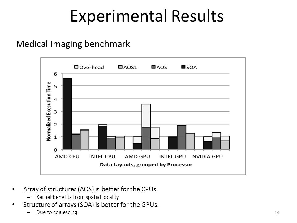 Experimental Results Medical Imaging benchmark