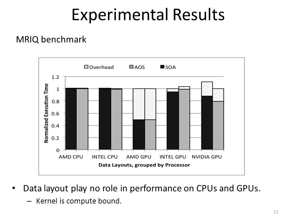 Experimental Results MRIQ benchmark
