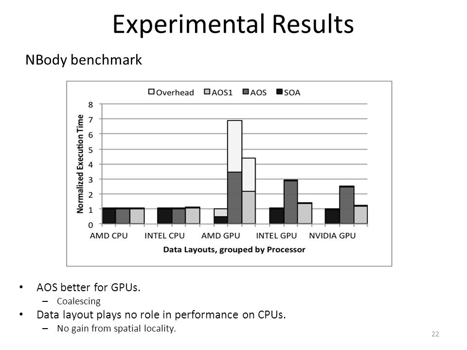 Experimental Results NBody benchmark AOS better for GPUs.