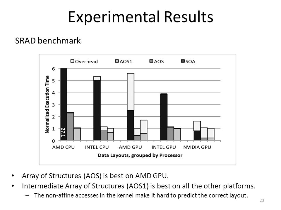 Experimental Results SRAD benchmark