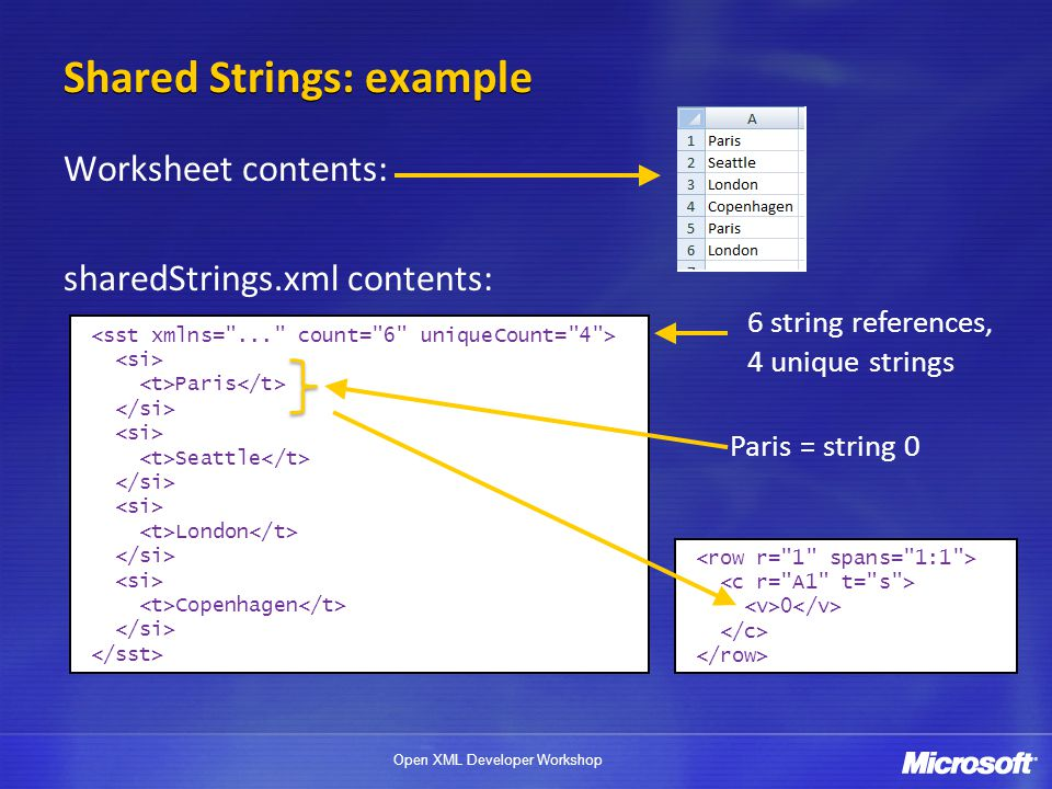 Shared Strings: example