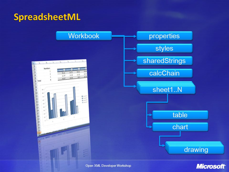 SpreadsheetML Workbook properties styles sharedStrings calcChain