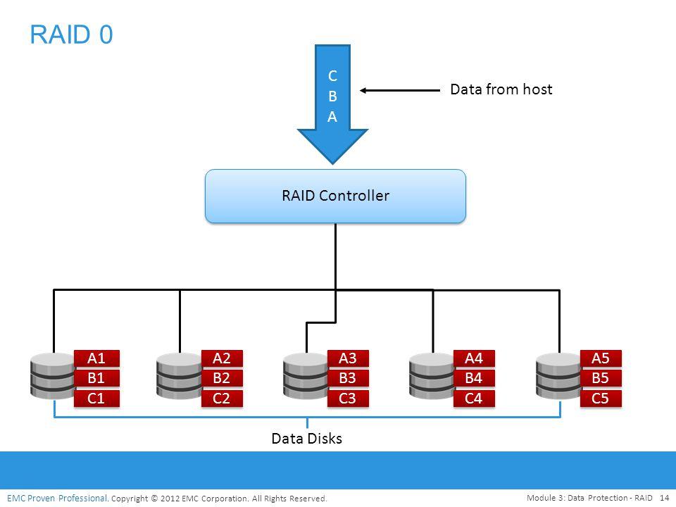 RAID 0 C B A Data from host RAID Controller A1 A2 A3 A4 A5 B1 B2 B3 B4