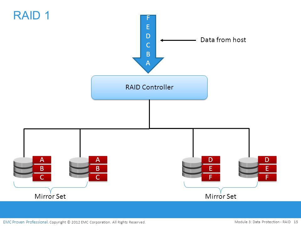 RAID 1 F E D C B A Data from host RAID Controller A A D D B B E E C C