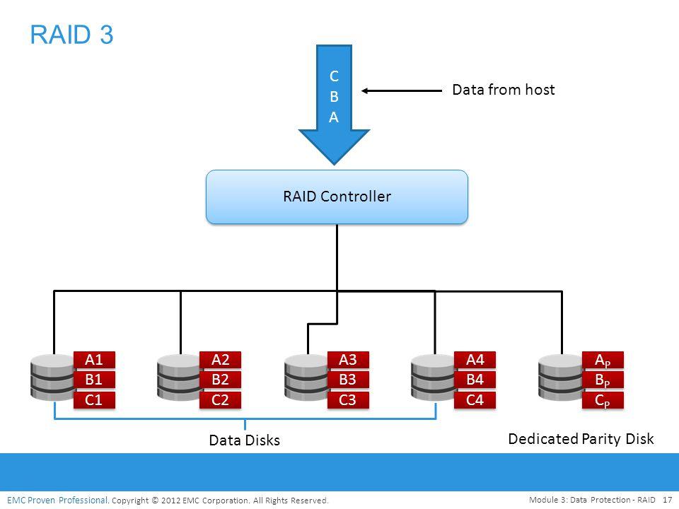 RAID 3 C B A Data from host RAID Controller A1 A2 A3 A4 AP B1 B2 B3 B4